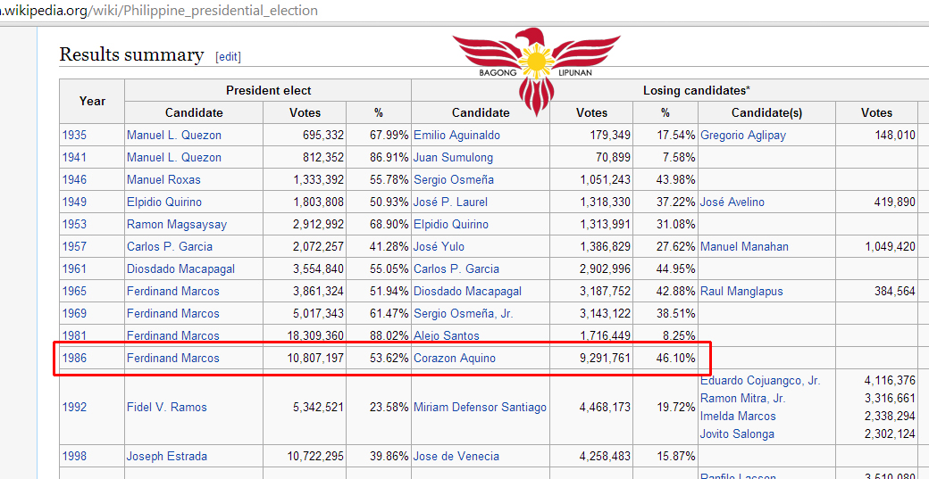 Marcos won by 1.5 million votes in the 1986 snap election